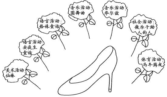 幼儿园儿童剧表演:灰姑娘—幼儿园大班教案