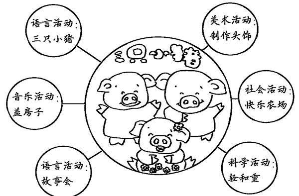 幼儿园儿童剧表演:三只小猪—幼儿园大班教案
