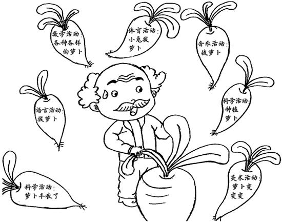 幼儿故事情节简笔画